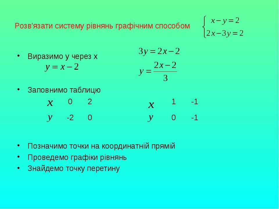 Розв'язати систему рівнянь графічним способом Виразимо у через х Заповнимо та...