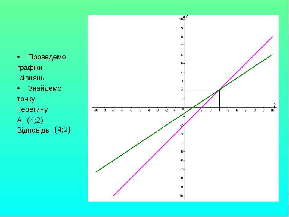 Проведемо графіки рівнянь Знайдемо точку перетину А Відповідь: