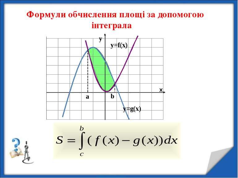 Формули обчислення площі за допомогою інтеграла x