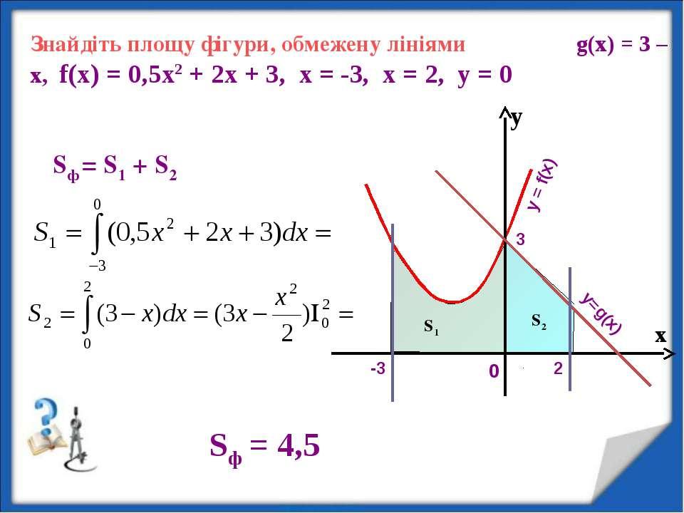 Знайдіть площу фігури, обмежену лініями g(x) = 3 – х, f(x) = 0,5х2 + 2х + 3, ...