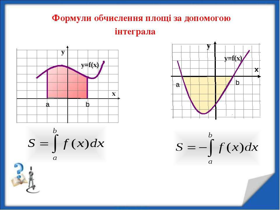 Формули обчислення площі за допомогою інтеграла