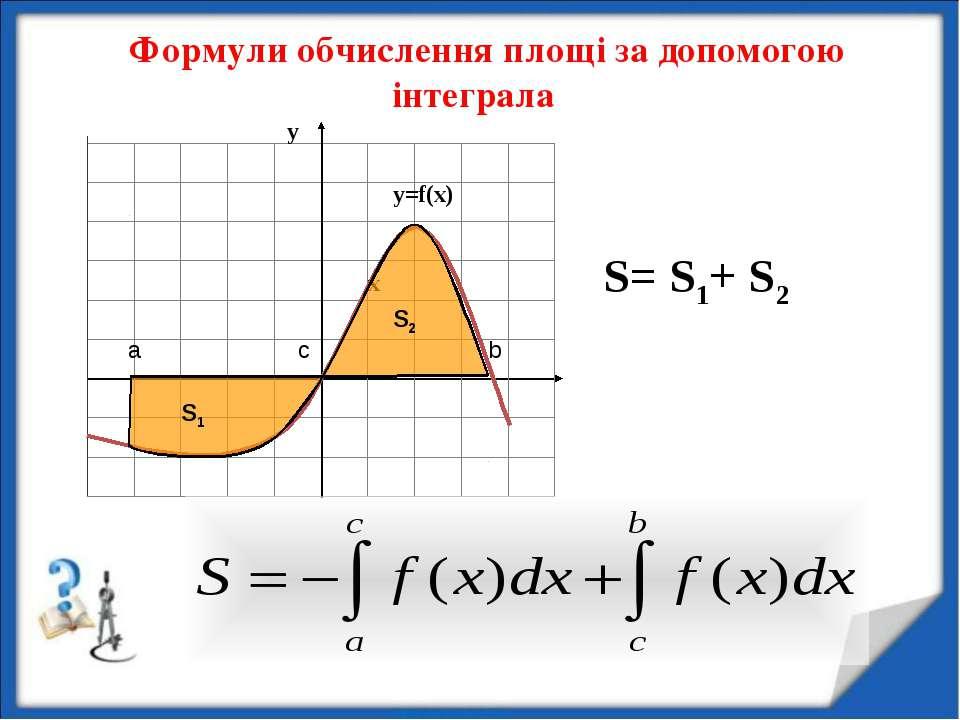 Формули обчислення площі за допомогою інтеграла х S= S1+ S2