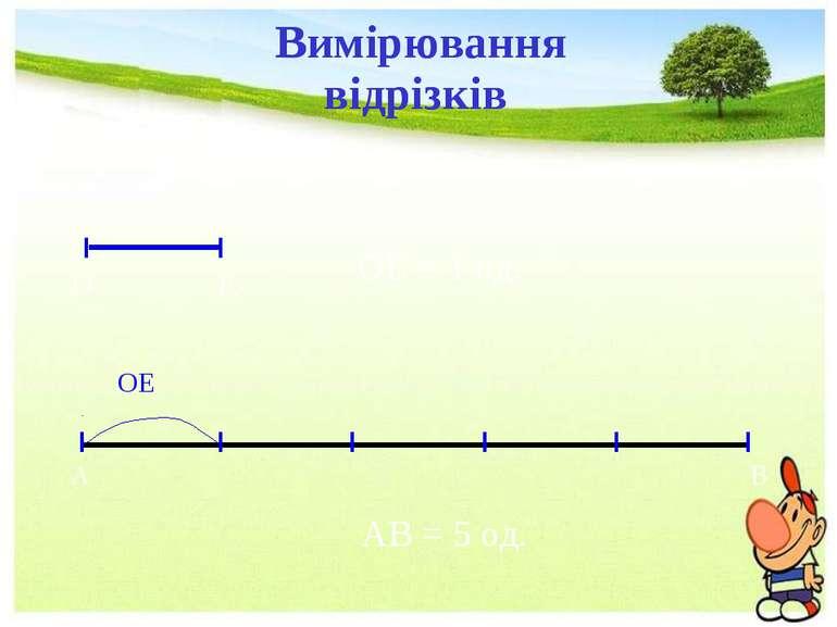 А О Е Вимірювання відрізків В ОЕ ОЕ = 1 од. АВ = 5 од. Вимірювання відрізків