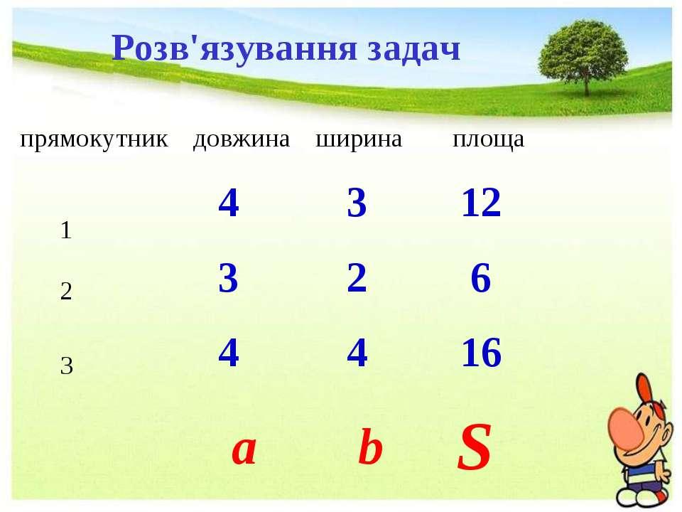 Розв'язування задач прямокутник довжина ширина площа 1 2 3 a b S 4 3 12 3 2 6...