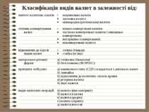 Класифікація видів валют в залежності від: