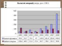 Валютні операції, млрд. дол. США