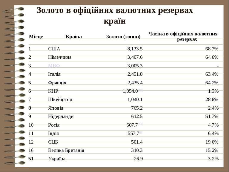 Золото в офіційних валютних резервах країн