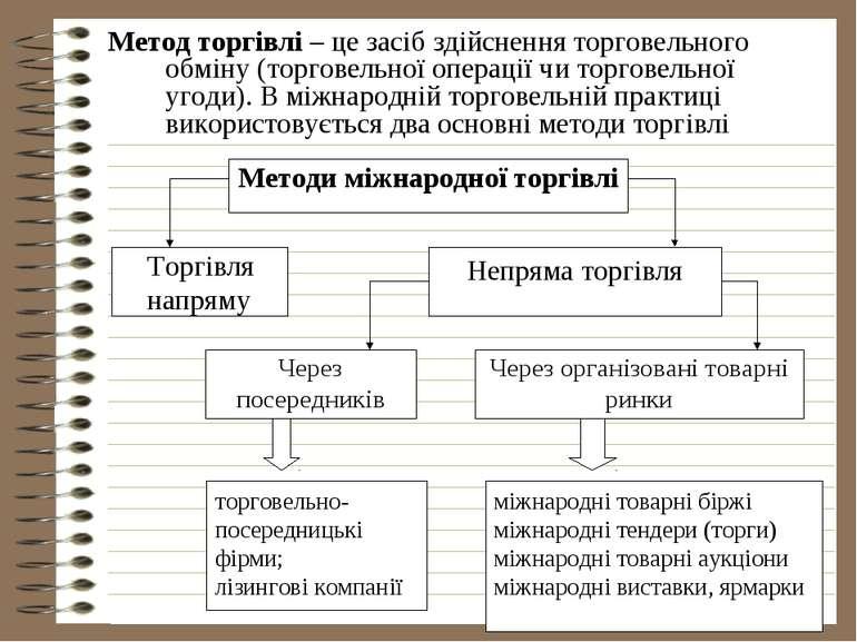 Метод торгівлі – це засіб здійснення торговельного обміну (торговельної опера...