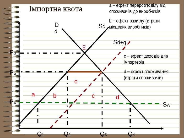 Імпортна квота Sd Dd Sw a d c b Q1 Q2 Q3 Q4 Pd Pq Pw E c с – ефект доходів дл...
