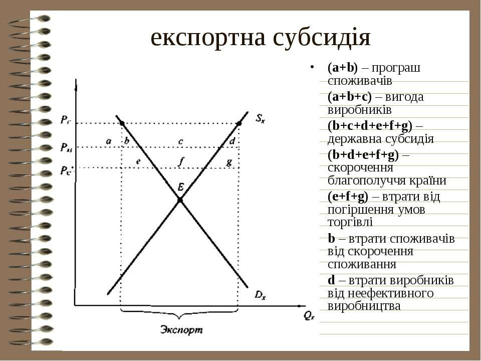 експортна субсидія (a+b) – програш споживачів (a+b+c) – вигода виробників (b+...