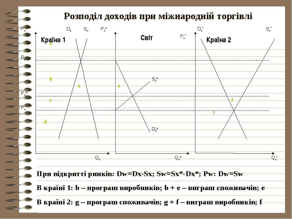 Розподіл доходів при міжнародній торгівлі При відкритті ринків: Dw=Dx-Sx; Sw=...