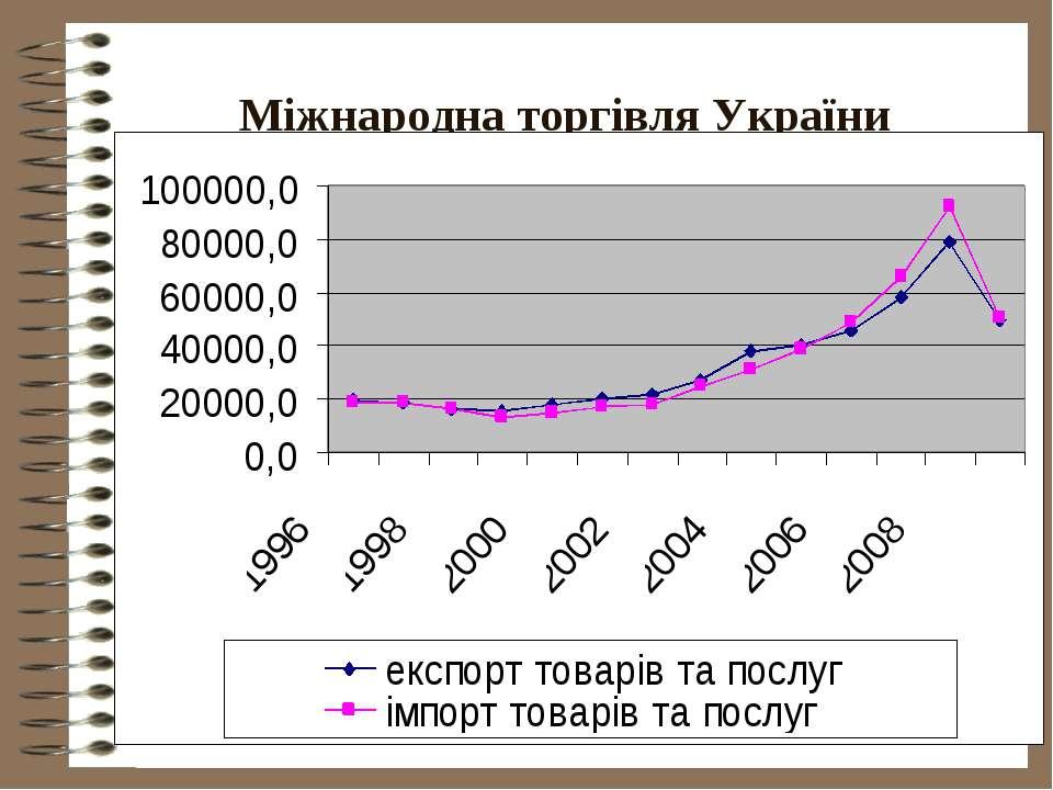 Міжнародна торгівля України