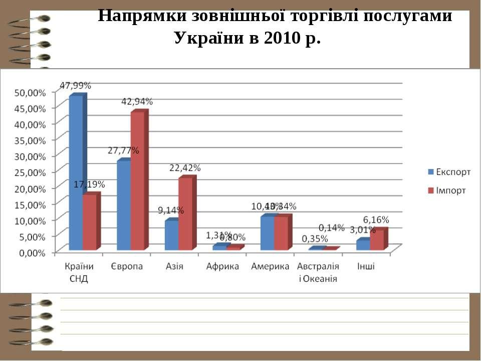 Напрямки зовнішньої торгівлі послугами України в 2010 р.