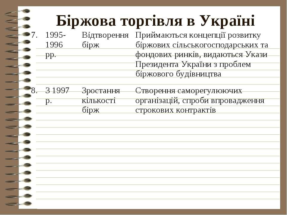 Біржова торгівля в Україні