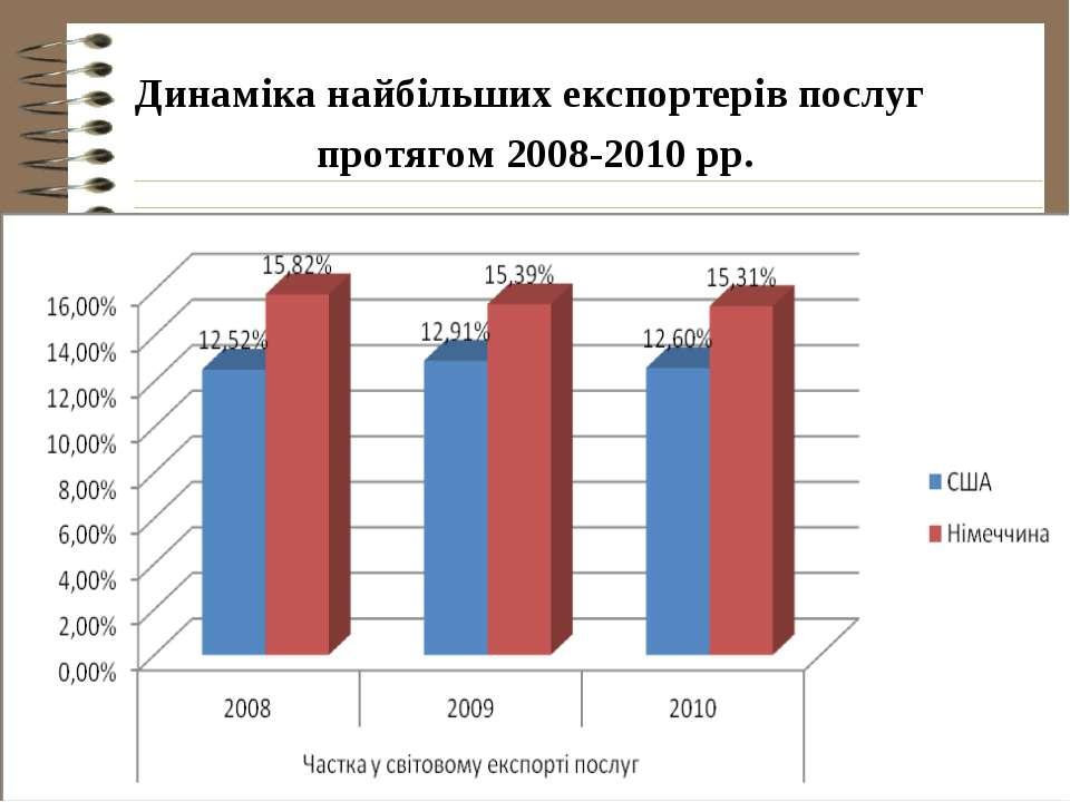 Динаміка найбільших експортерів послуг протягом 2008-2010 рр.
