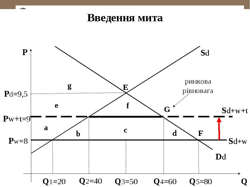 Введення мита Е Рd=9,5 Р Q3=50 Q Sd Dd Q1=20 Q5=80 Sd+w Рw=8 F Q2=40 Q4=60 G ...