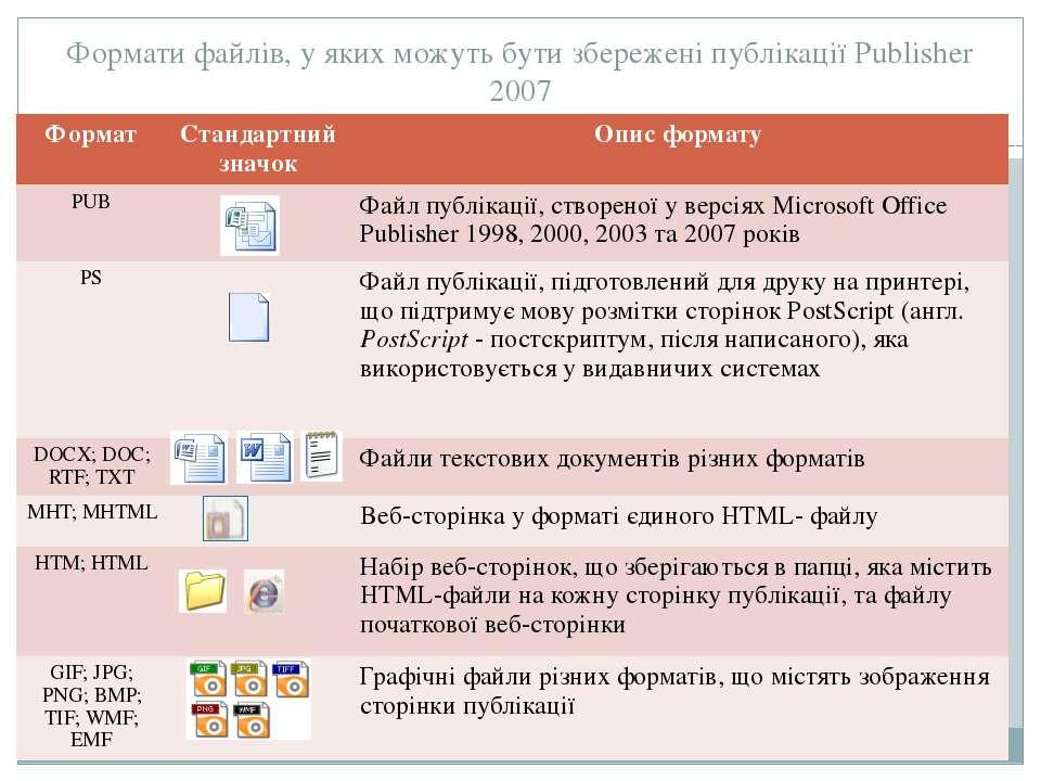 Формати файлів, у яких можуть бути збережені публікації Publisher 2007 Формат...