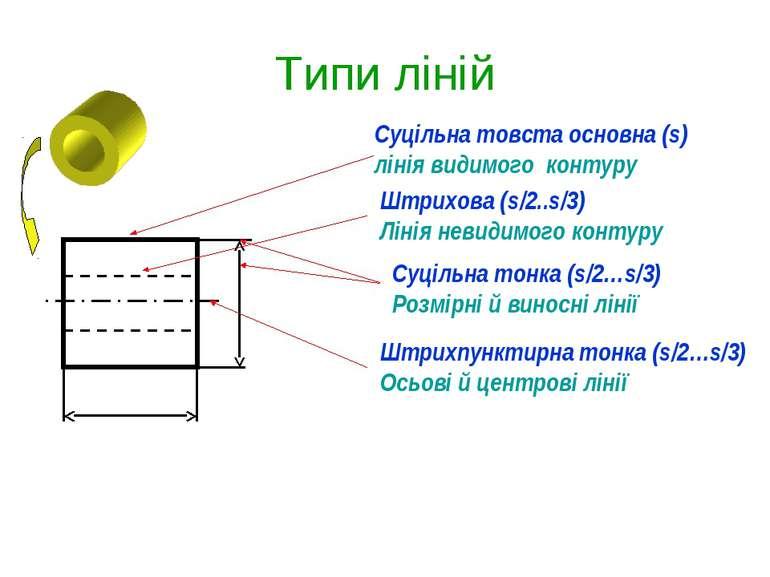 Типи ліній Суцільна товста основна (s) лінія видимого контуру Штрихова (s/2.....