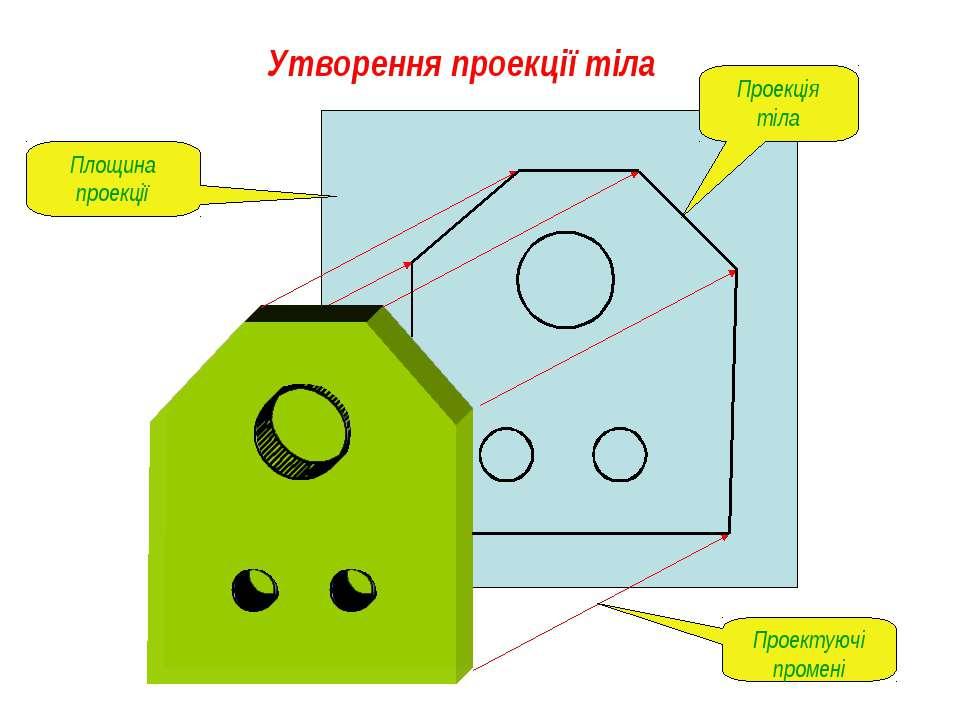 Утворення проекції тіла Площина проекції Проектуючі промені Проекція тіла