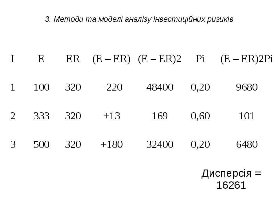 3. Методи та моделі аналізу інвестиційних ризиків І Е ЕR (Е – ЕR) (Е – ЕR)2 Р...