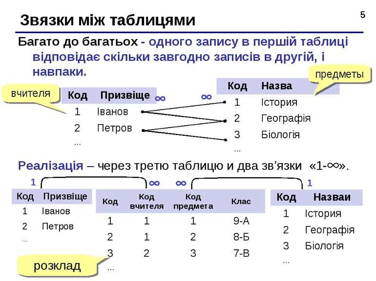 * Звязки між таблицями Багато до багатьох - одного запису в першій таблиці ві...
