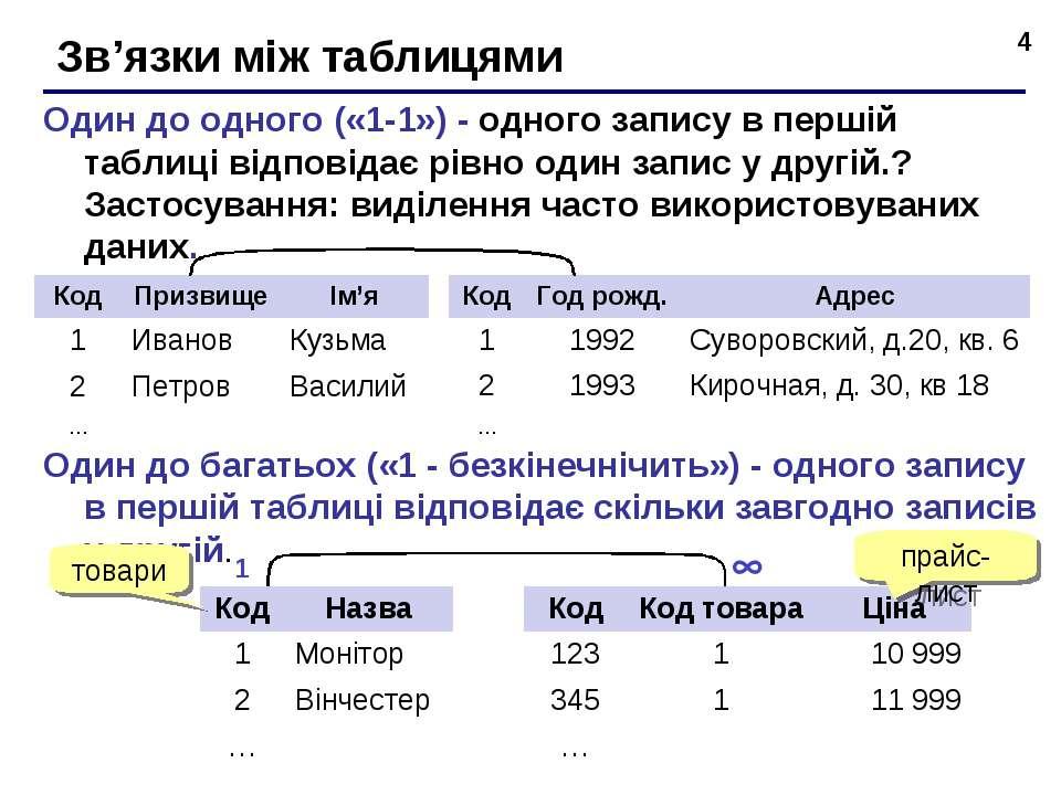 * Зв'язки між таблицями Один до одного («1-1») - одного запису в першій табли...