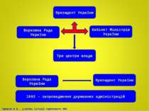 Президент України Верховна Рада України Кабінет Міністрів України Три центри ...