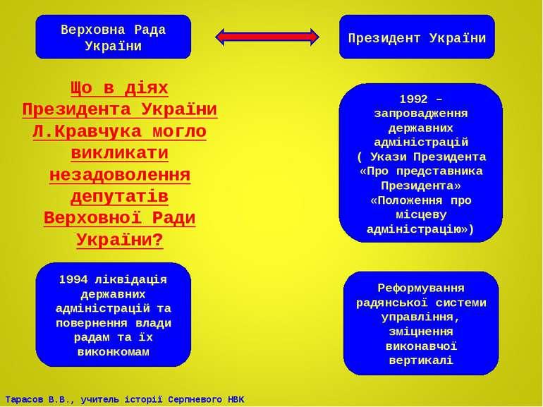 Верховна Рада України Президент України 1992 – запровадження державних адміні...