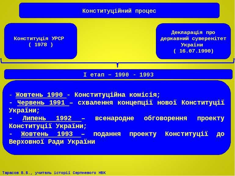Конституційний процес Декларація про державний суверенітет України ( 16.07.19...