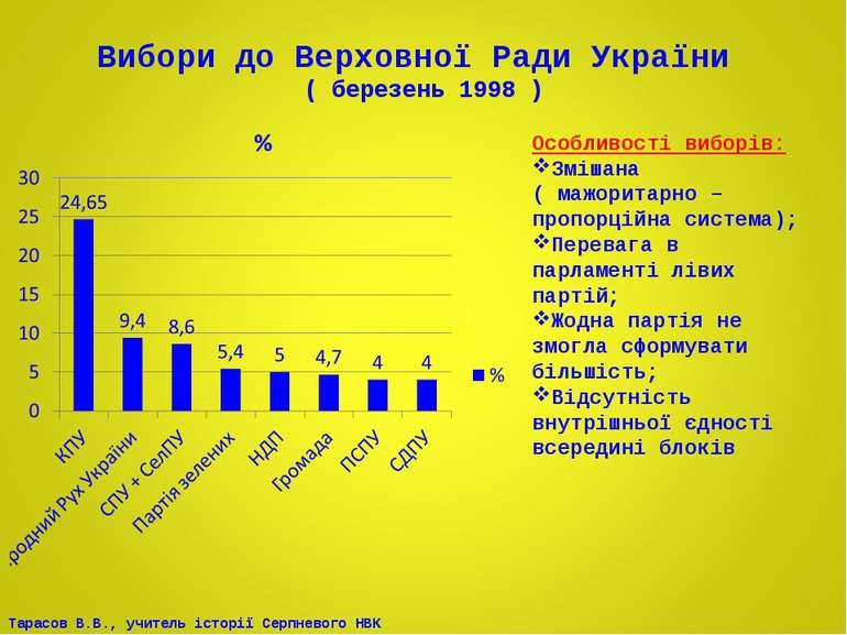 Вибори до Верховної Ради України ( березень 1998 ) Особливості виборів: Зміша...
