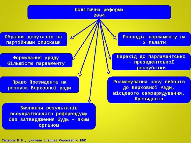 Політична реформа 2004 Обрання депутатів за партійними списками Розподіл парл...