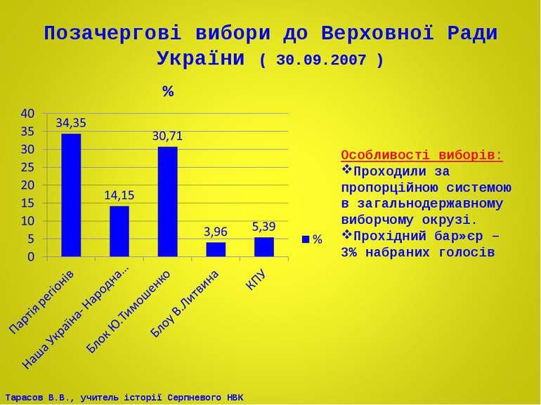 Позачергові вибори до Верховної Ради України ( 30.09.2007 ) Особливості вибор...