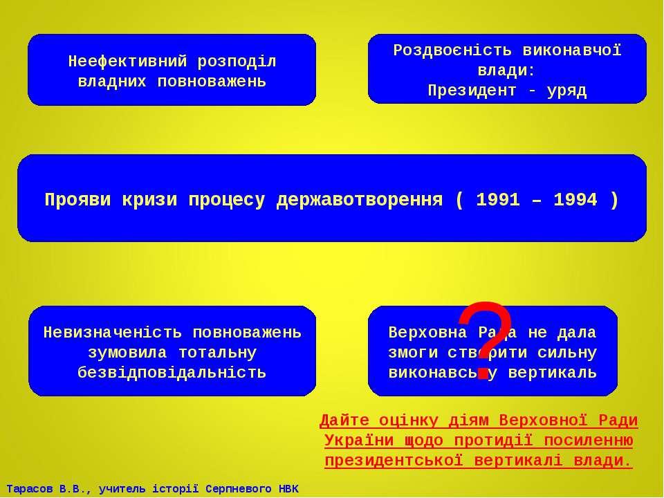 Прояви кризи процесу державотворення ( 1991 – 1994 ) Неефективний розподіл вл...