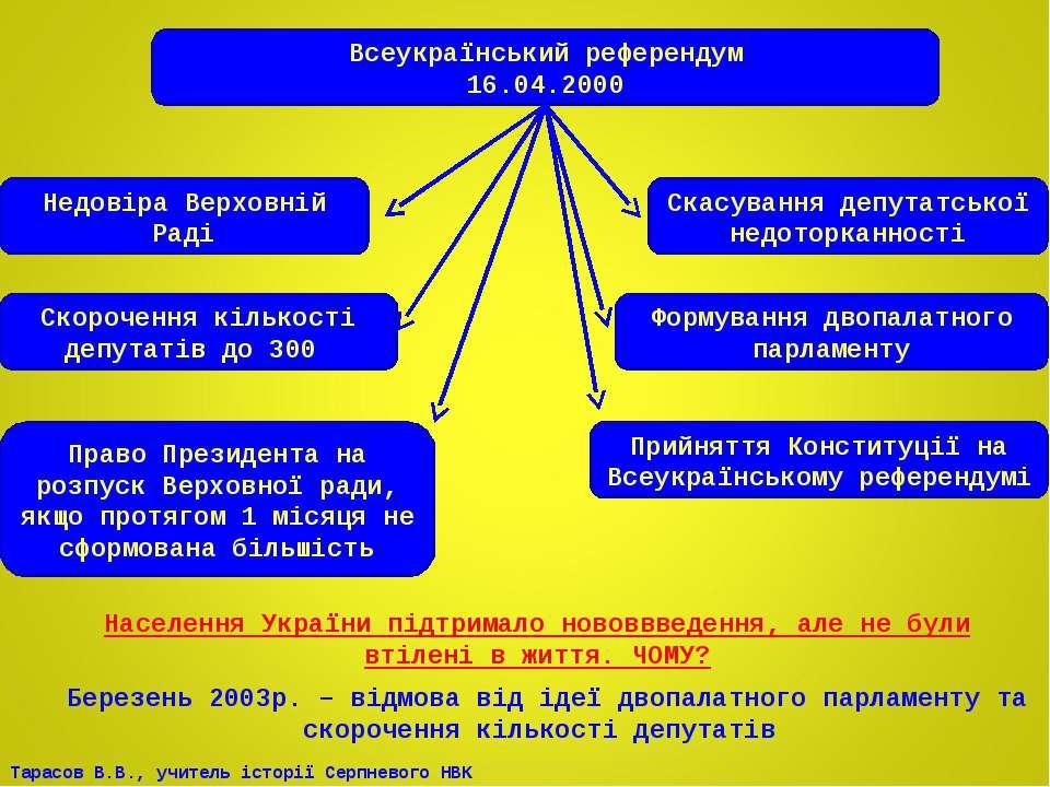 Всеукраїнський референдум 16.04.2000 Недовіра Верховній Раді Скасування депут...
