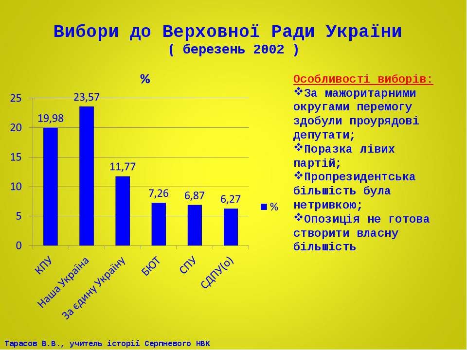 Вибори до Верховної Ради України ( березень 2002 ) Особливості виборів: За ма...