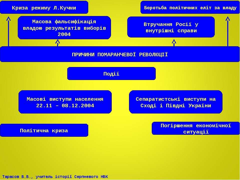 Криза режиму Л.Кучми Масова фальсифікація владою результатів виборів 2004 Бор...