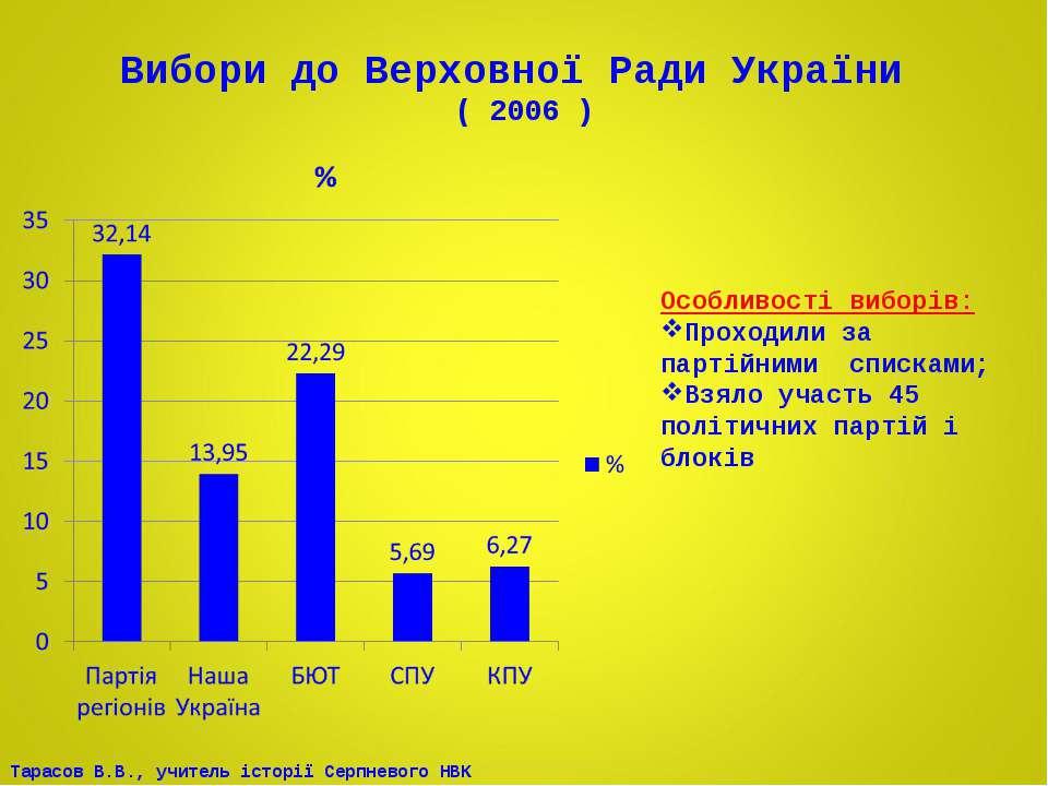 Вибори до Верховної Ради України ( 2006 ) Особливості виборів: Проходили за п...