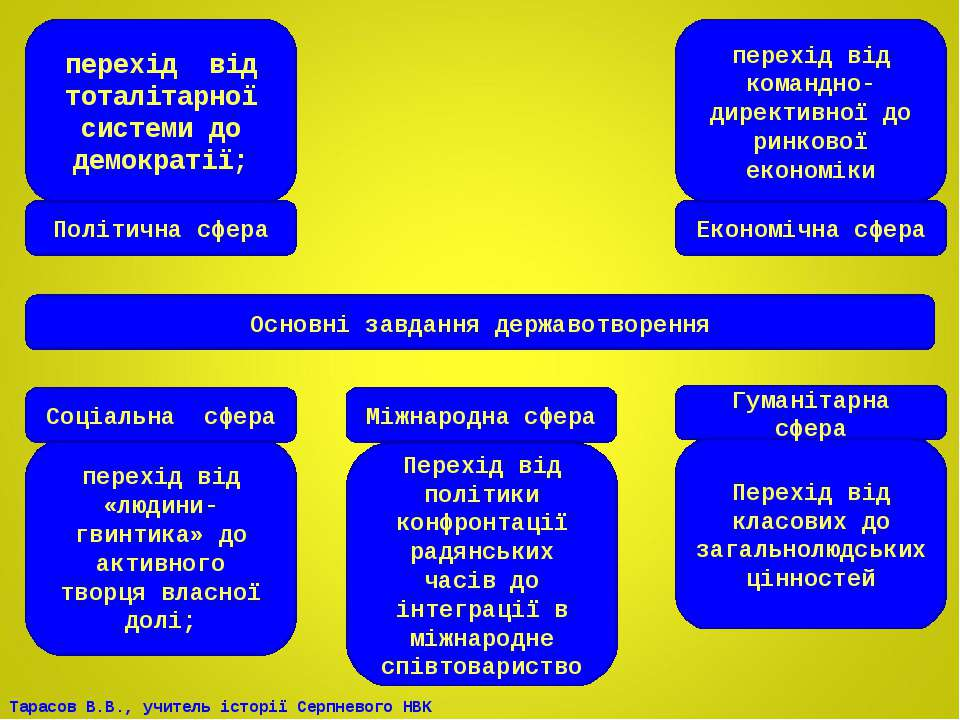 Основні завдання державотворення Політична сфера Економічна сфера перехід від...