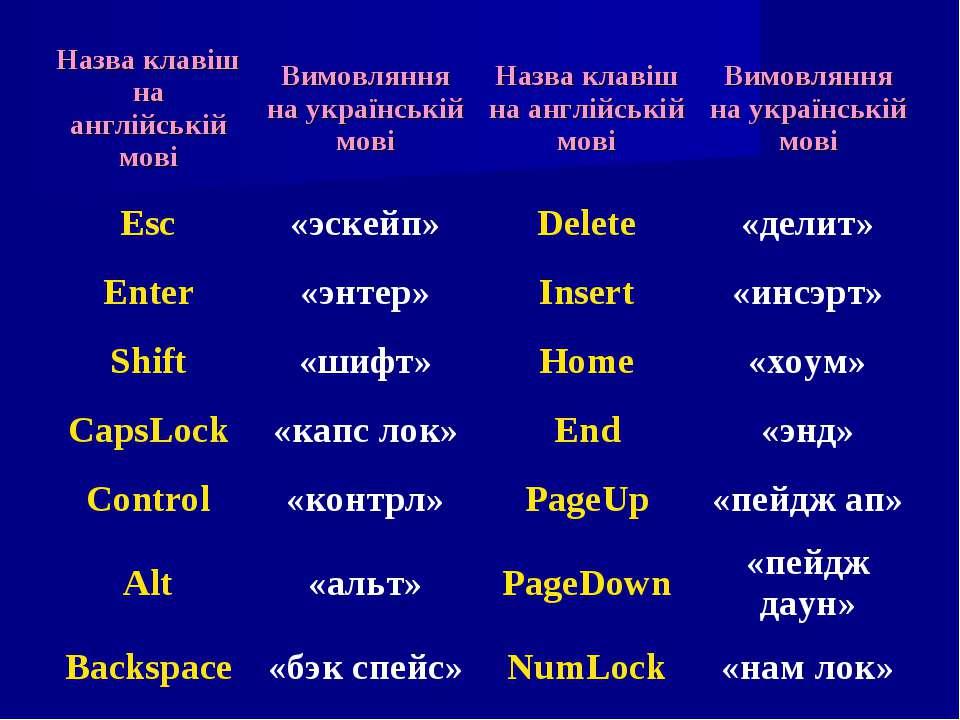 Назва клавіш на англійській мові Вимовляння на українській мові Назва клавіш ...