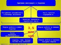 Причини еміграції з України Погіршення економічного становища населення Часті...