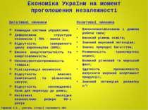 Економіка України на момент проголошення незалежності Негативні чинники Коман...