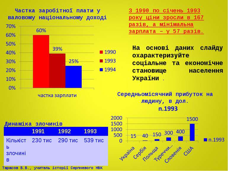 Частка заробітної плати у валовому національному доході З 1990 по січень 1993...