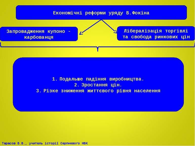 Економічні реформи уряду В.Фокіна Запровадження купоно - карбованця Лібераліз...