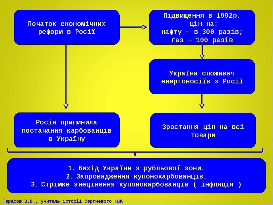 Початок економічних реформ в Росії Підвищення в 1992р. цін на: нафту – в 300 ...