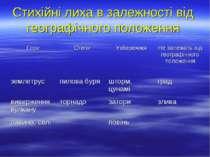 Стихійні лиха в залежності від географічного положення Гори Степи Узбережжя Н...