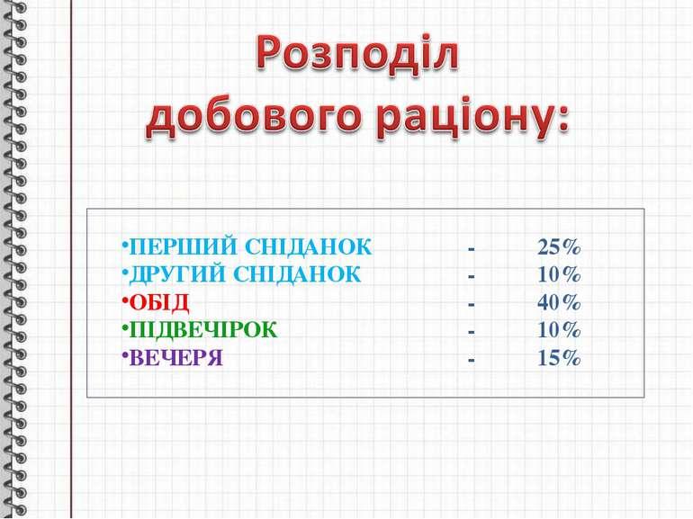 ПЕРШИЙ СНІДАНОК - 25% ДРУГИЙ СНІДАНОК - 10% ОБІД - 40% ПІДВЕЧІРОК - 10% ВЕЧЕР...