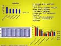 На основі даних діаграм визначте: Яке місце займала Україна серед країн Європ...