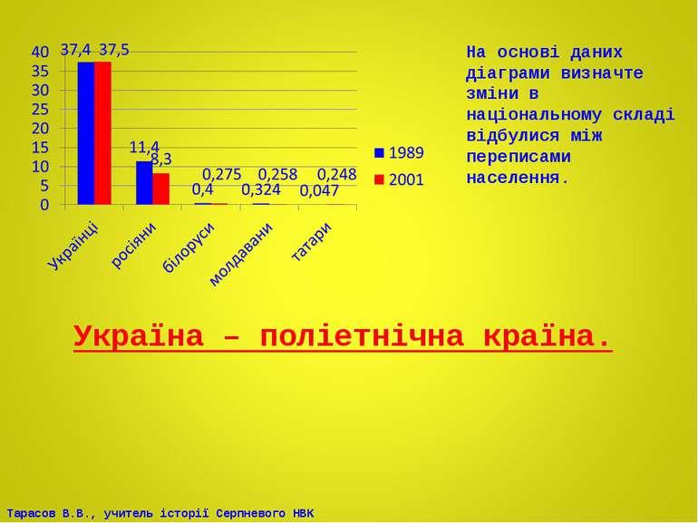 На основі даних діаграми визначте зміни в національному складі відбулися між ...