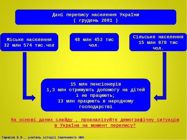 Дані перепису населення України ( грудень 2001 ) 48 млн 452 тис чол. Міське н...