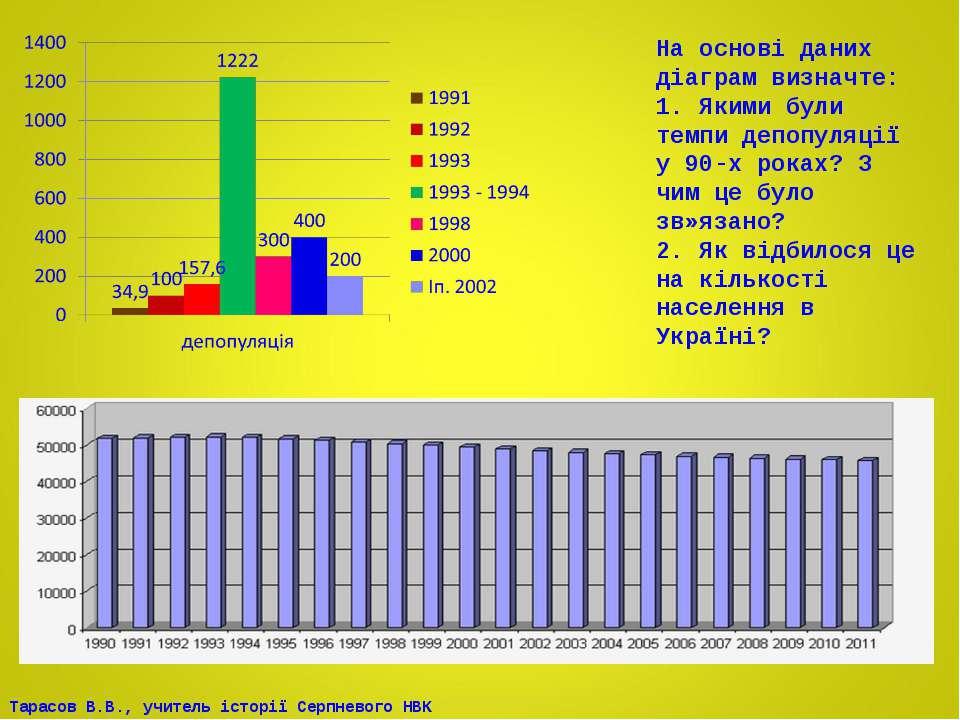 На основі даних діаграм визначте: 1. Якими були темпи депопуляції у 90-х рока...